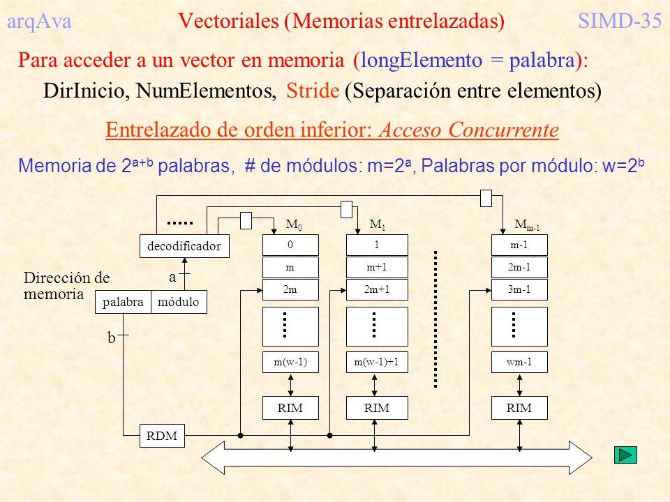arqAva Vectoriales (Memorias entrelazadas) SIMD-35