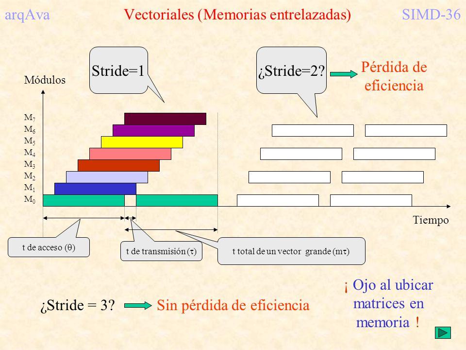 arqAva Vectoriales (Memorias entrelazadas) SIMD-36