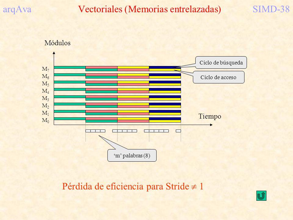 arqAva Vectoriales (Memorias entrelazadas) SIMD-38