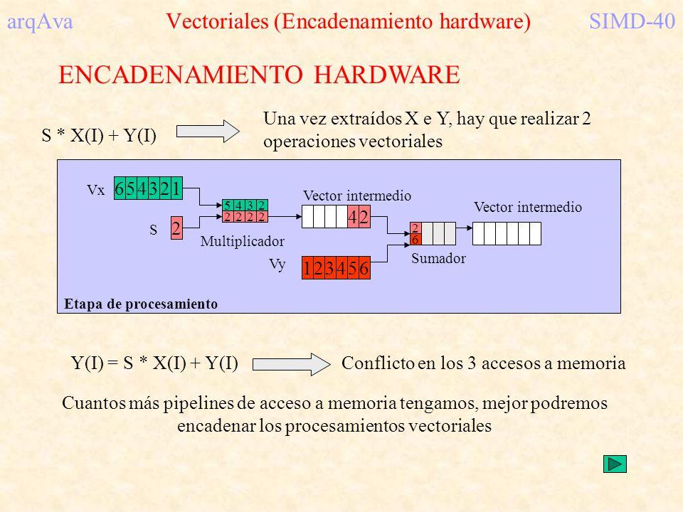 arqAva Vectoriales (Encadenamiento hardware) SIMD-40