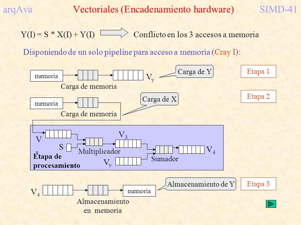 arqAva Vectoriales (Encadenamiento hardware) SIMD-41