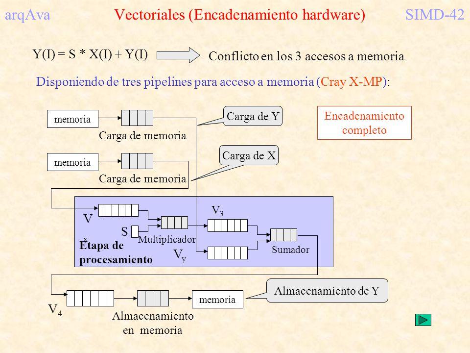 arqAva Vectoriales (Encadenamiento hardware) SIMD-42