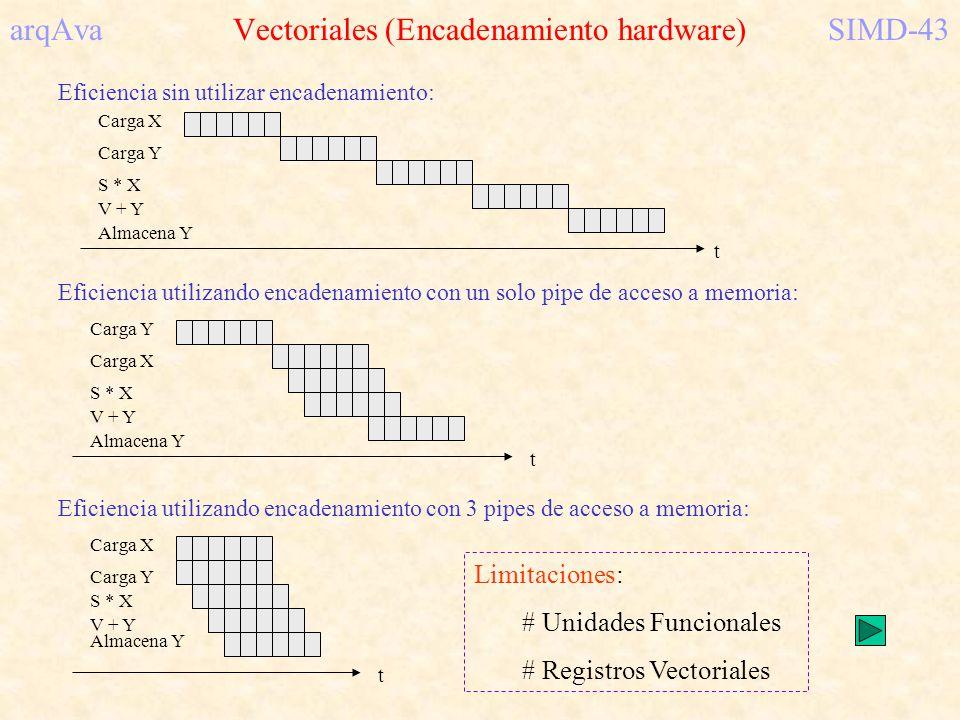 arqAva Vectoriales (Encadenamiento hardware) SIMD-43