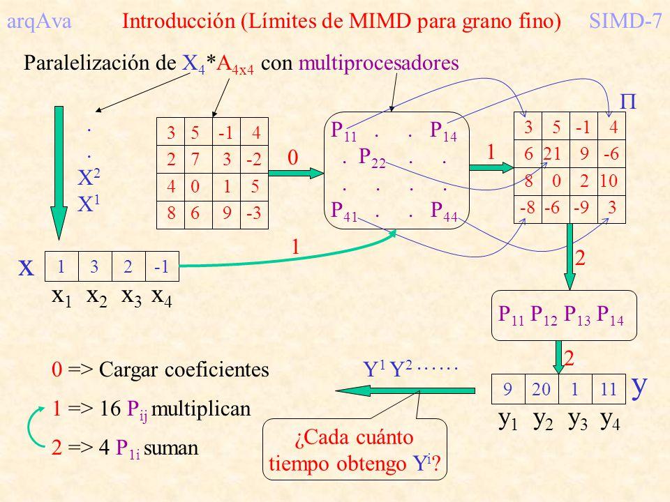 arqAva Introducción (Límites de MIMD para grano fino) SIMD-7