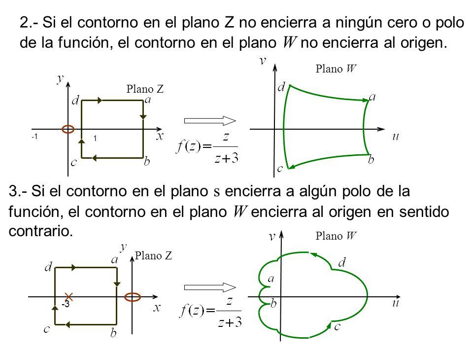 2.- Si el contorno en el plano Z no encierra a ningún cero o polo de la función, el contorno en el plano W no encierra al origen.