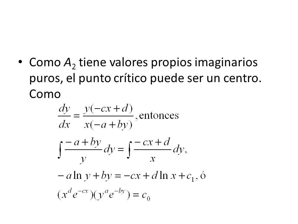 Como A2 tiene valores propios imaginarios puros, el punto crítico puede ser un centro. Como