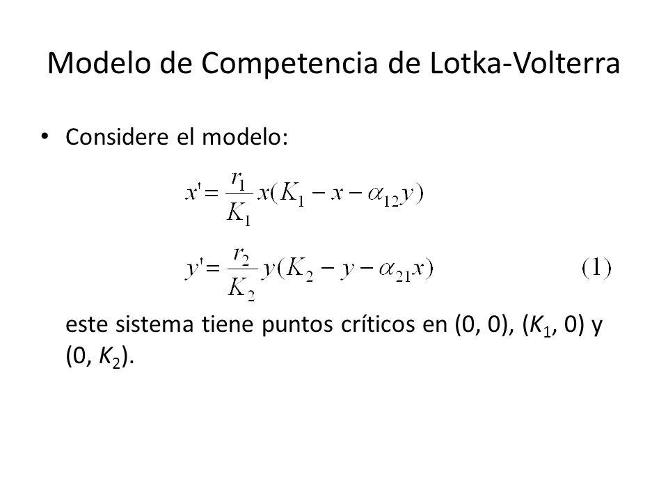 Modelo de Competencia de Lotka-Volterra