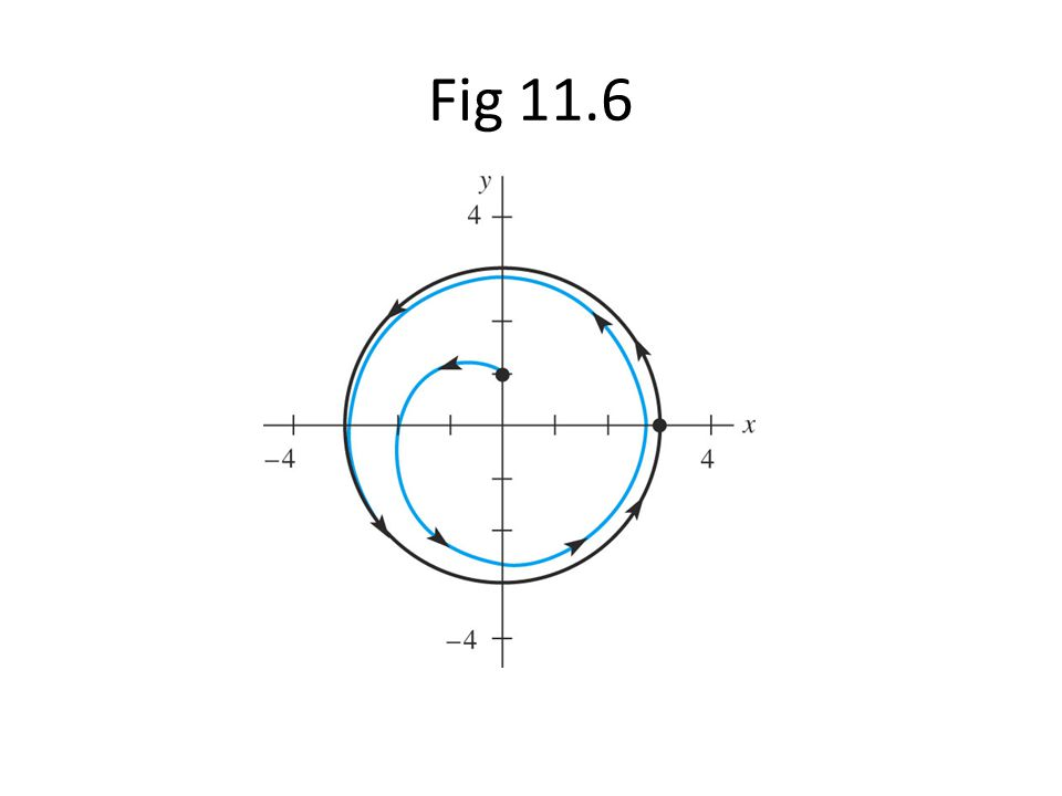 Fig 11.6