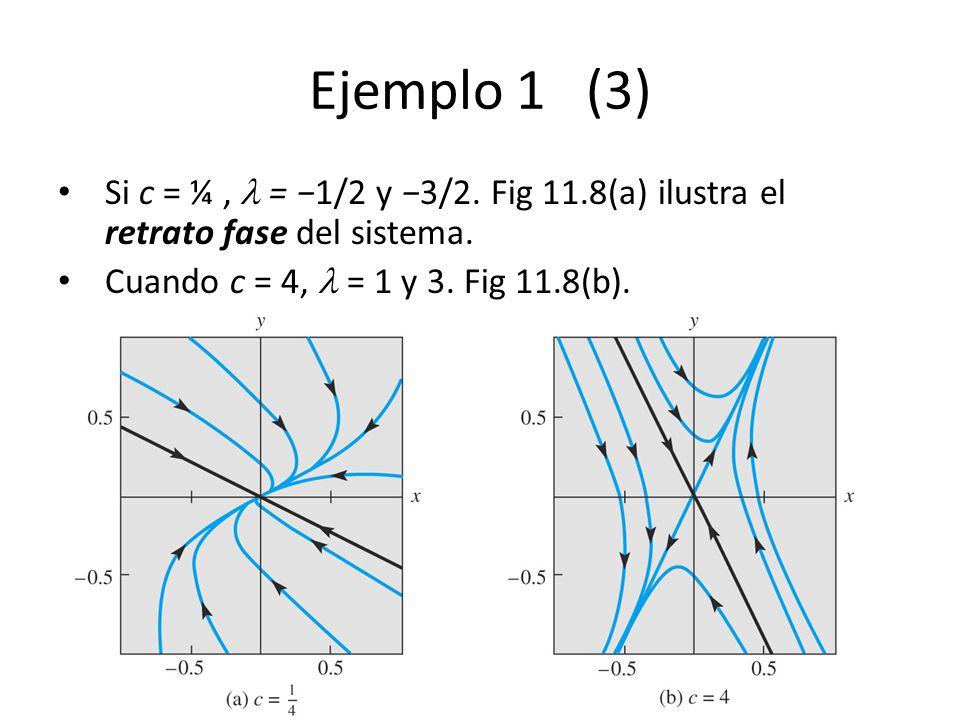 Ejemplo 1 (3) Si c = ¼ ,  = −1/2 y −3/2. Fig 11.8(a) ilustra el retrato fase del sistema.
