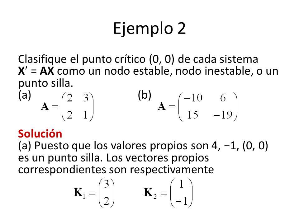 Ejemplo 2 Clasifique el punto crítico (0, 0) de cada sistema X = AX como un nodo estable, nodo inestable, o un punto silla. (a) (b)