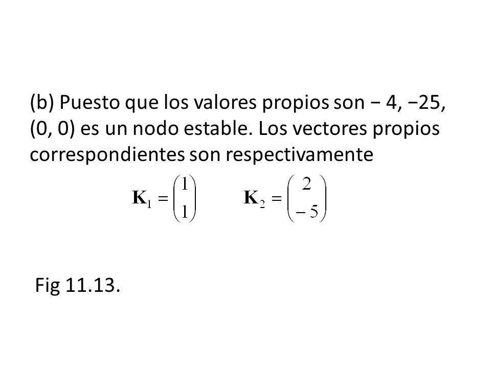 (b) Puesto que los valores propios son − 4, −25, (0, 0) es un nodo estable.