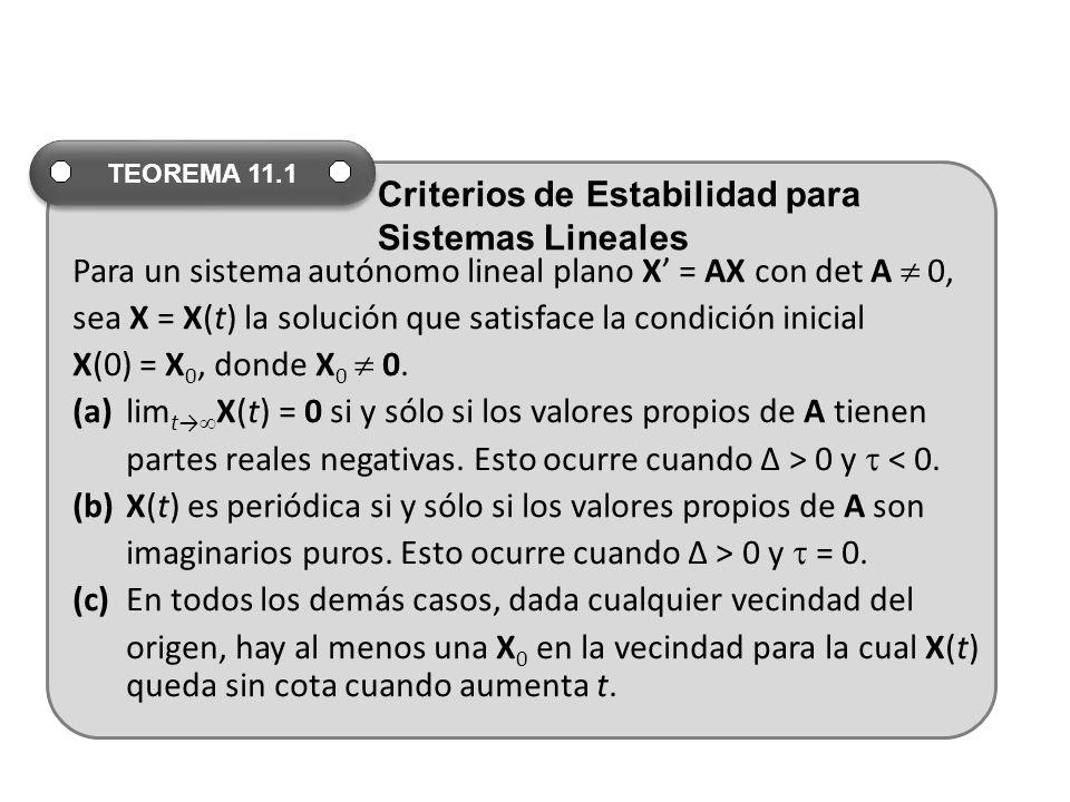 Para un sistema autónomo lineal plano X' = AX con det A  0,