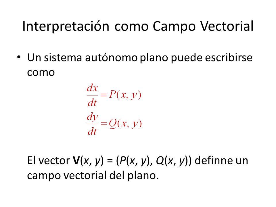 Interpretación como Campo Vectorial