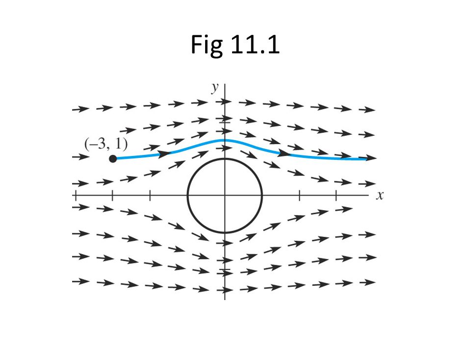 Fig 11.1