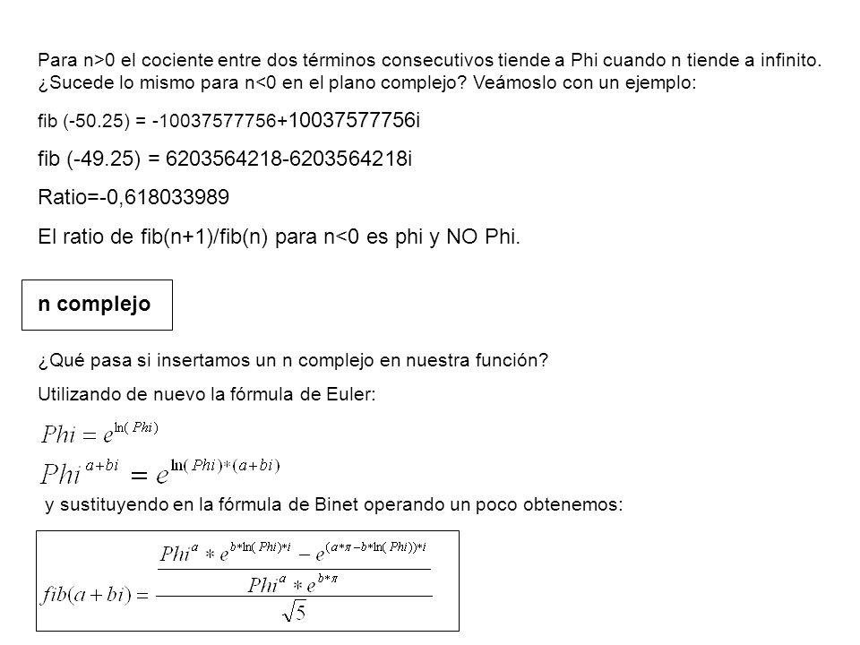 El ratio de fib(n+1)/fib(n) para n<0 es phi y NO Phi.