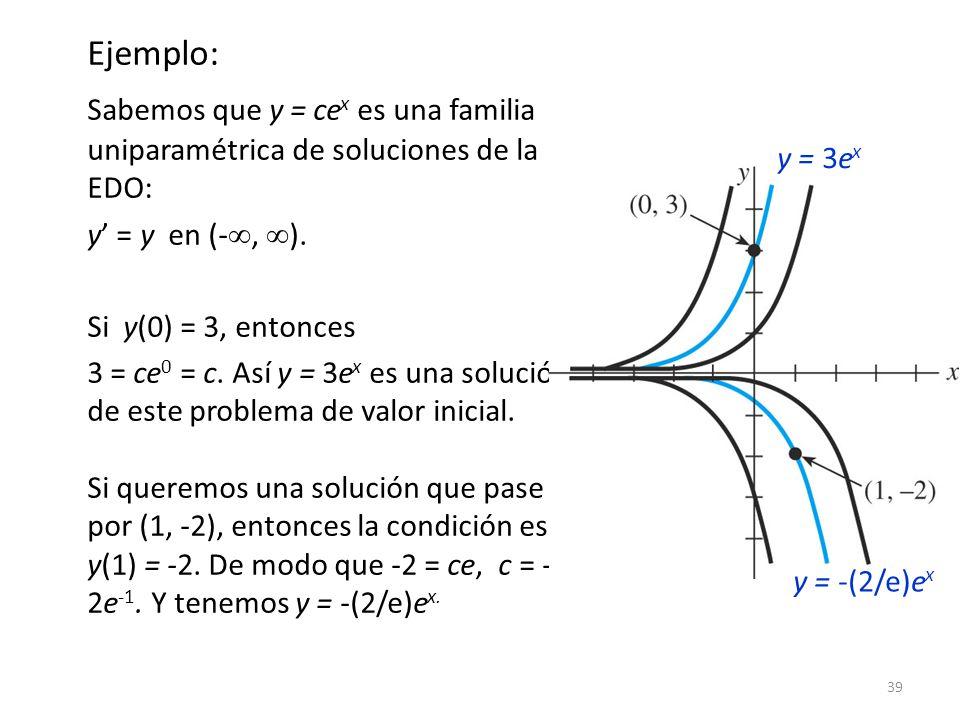 Ejemplo: Sabemos que y = cex es una familia uniparamétrica de soluciones de la EDO: y' = y en (-, ).