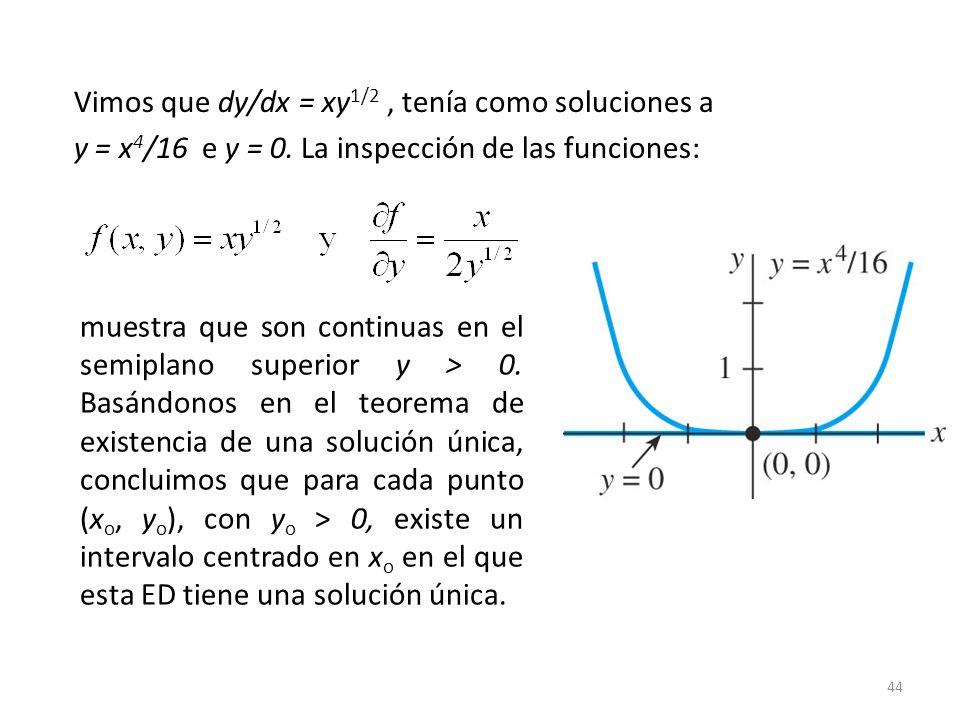 Vimos que dy/dx = xy1/2 , tenía como soluciones a