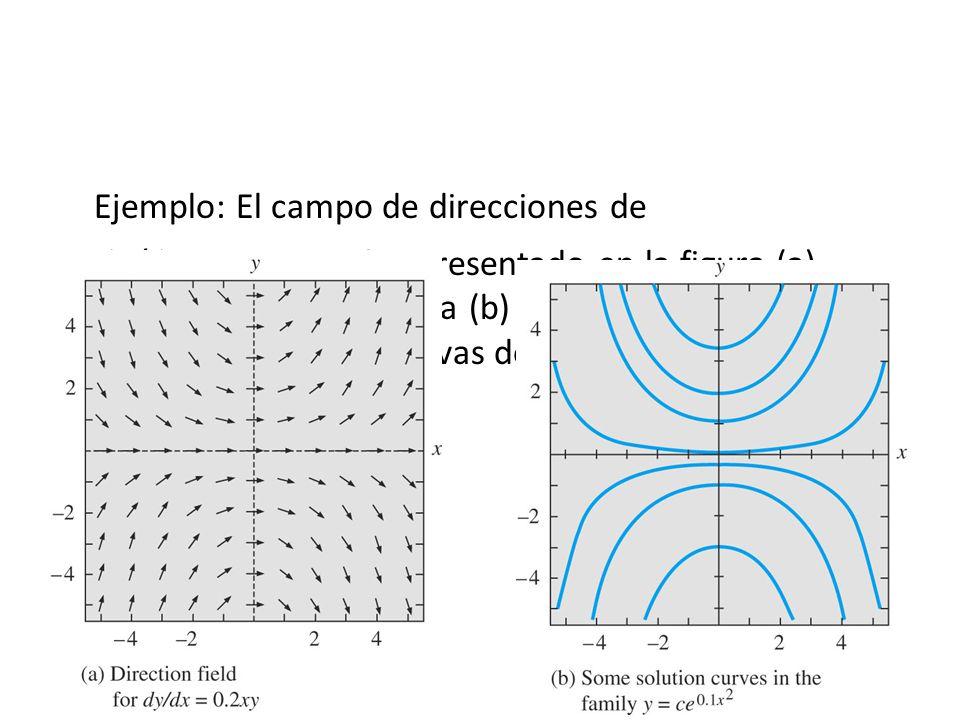 Ejemplo: El campo de direcciones de
