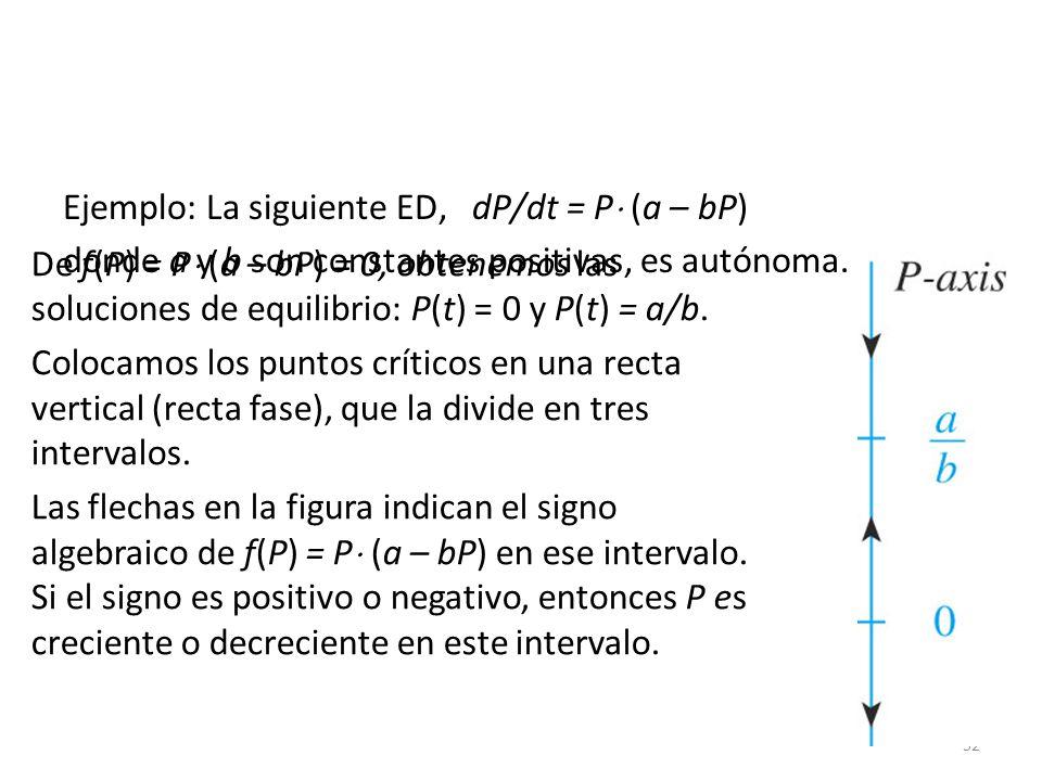 Ejemplo: La siguiente ED, dP/dt = P (a – bP)