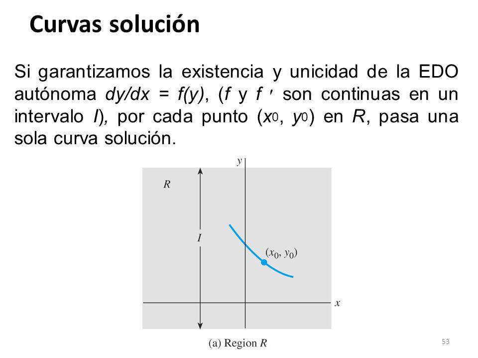 Curvas solución