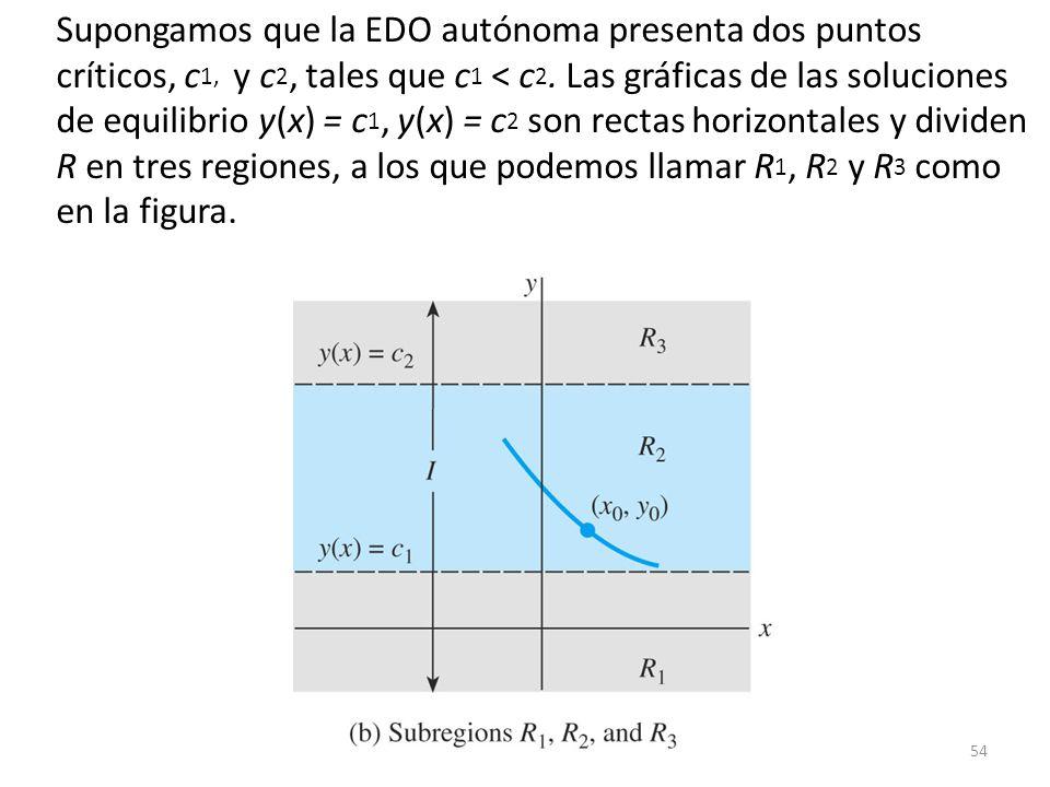 Supongamos que la EDO autónoma presenta dos puntos críticos, c1, y c2, tales que c1 < c2.