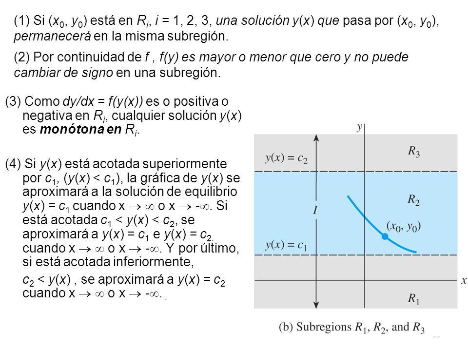 (1) Si (x0, y0) está en Ri, i = 1, 2, 3, una solución y(x) que pasa por (x0, y0), permanecerá en la misma subregión.