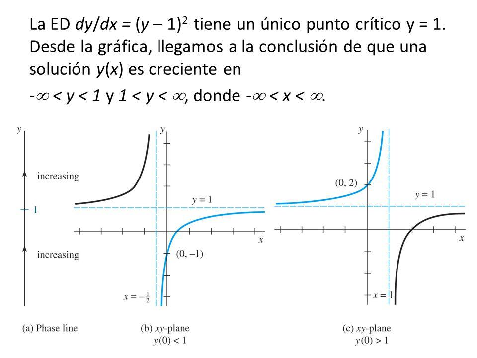 La ED dy/dx = (y – 1)2 tiene un único punto crítico y = 1