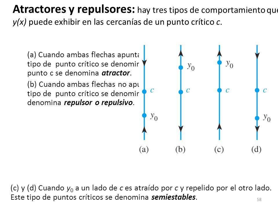Atractores y repulsores: hay tres tipos de comportamiento que y(x) puede exhibir en las cercanías de un punto crítico c.
