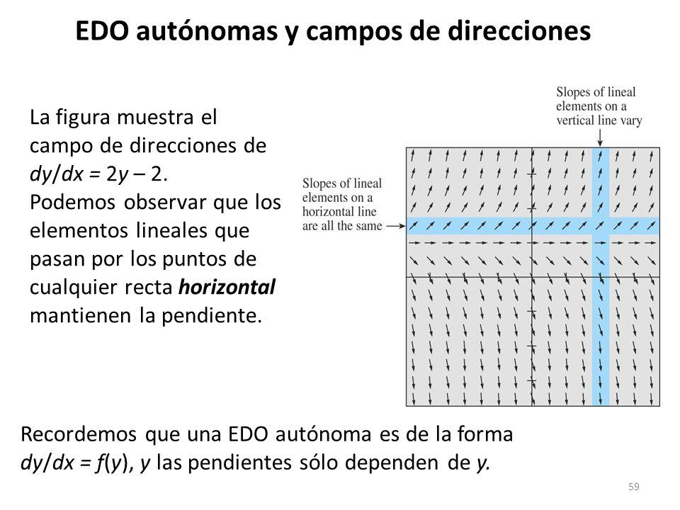 EDO autónomas y campos de direcciones