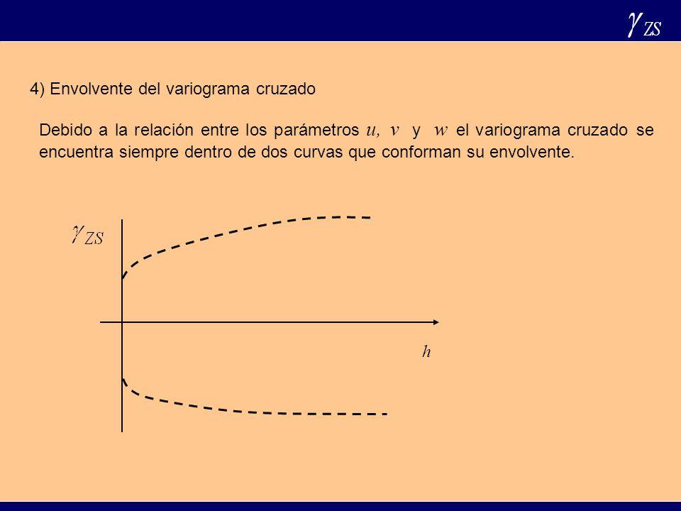 4) Envolvente del variograma cruzado