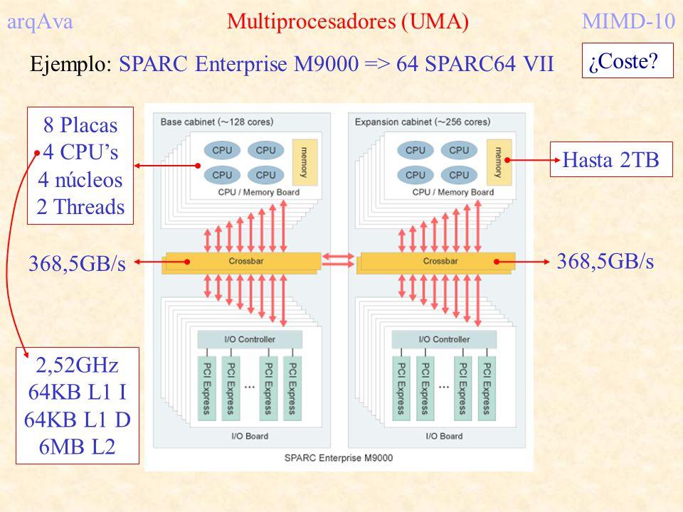 arqAva Multiprocesadores (UMA) MIMD-10