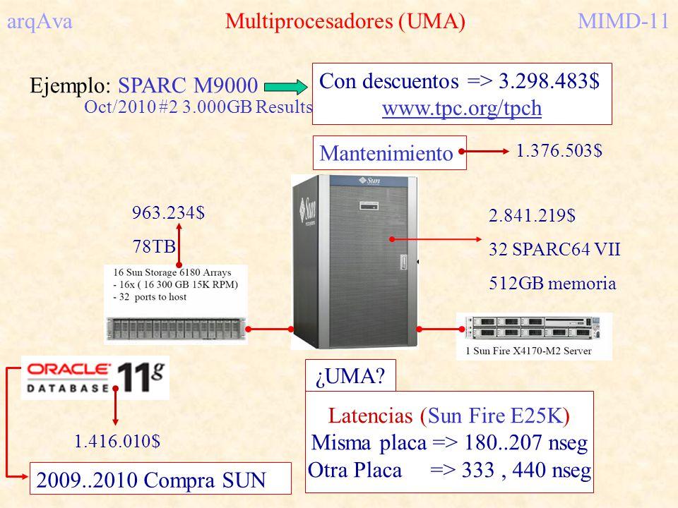 arqAva Multiprocesadores (UMA) MIMD-11