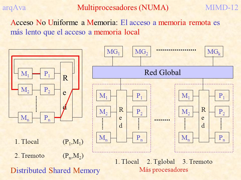 arqAva Multiprocesadores (NUMA) MIMD-12