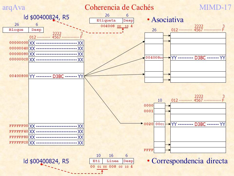 arqAva Coherencia de Cachés MIMD-17