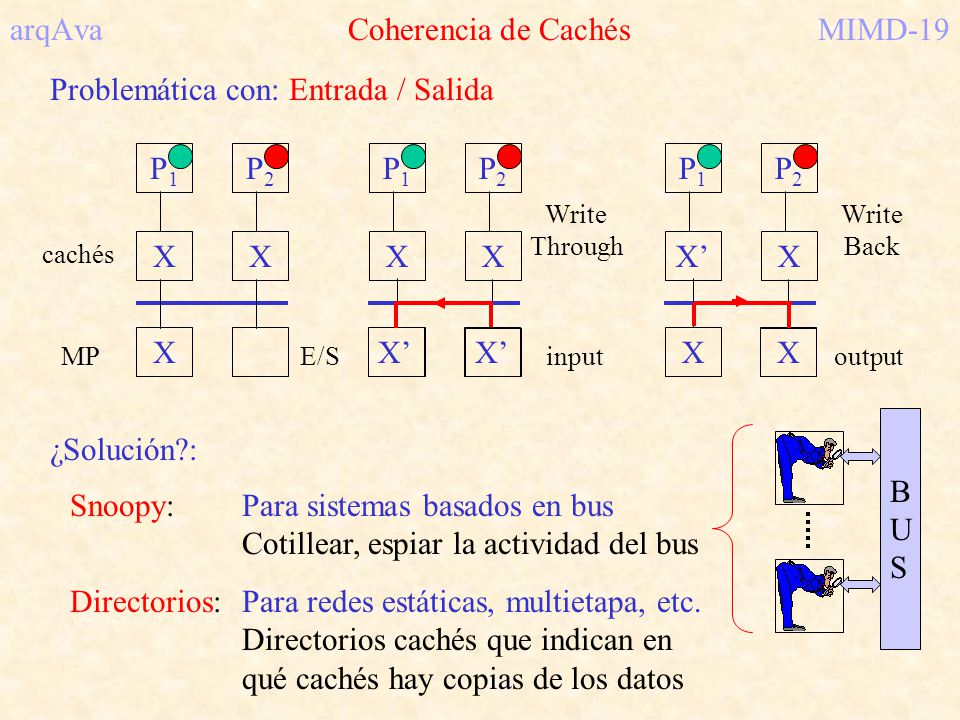 arqAva Coherencia de Cachés MIMD-19