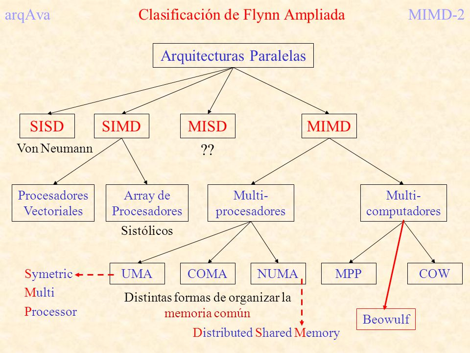 arqAva Clasificación de Flynn Ampliada MIMD-2