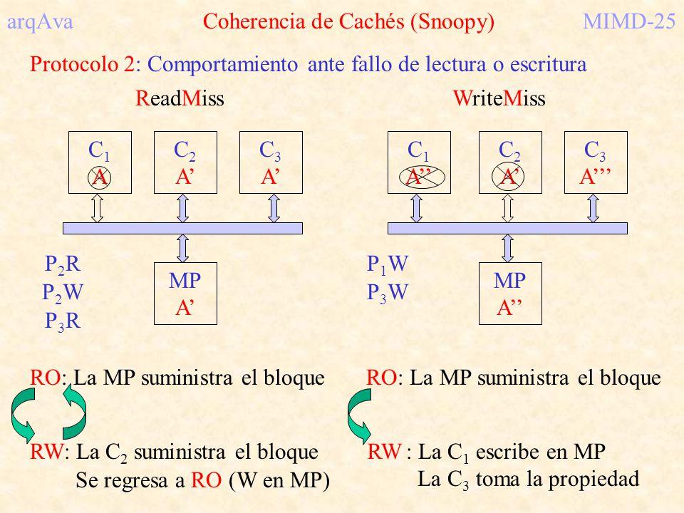 arqAva Coherencia de Cachés (Snoopy) MIMD-25