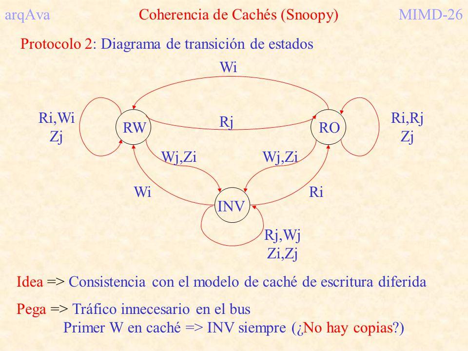 arqAva Coherencia de Cachés (Snoopy) MIMD-26