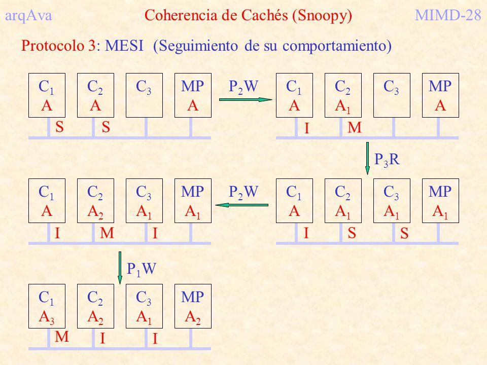 arqAva Coherencia de Cachés (Snoopy) MIMD-28
