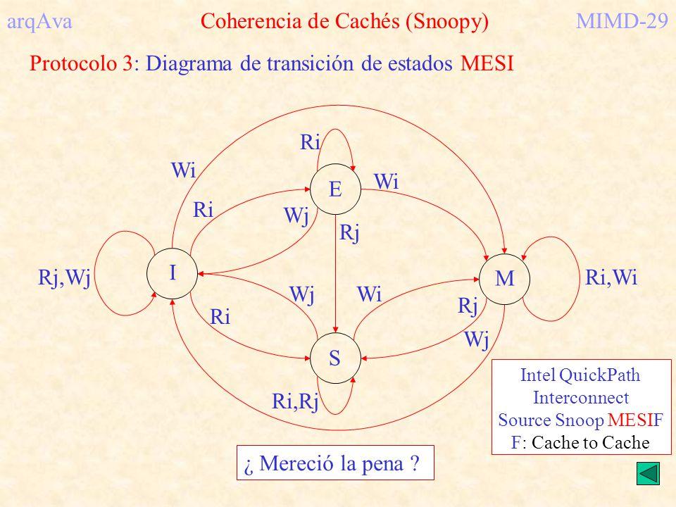 arqAva Coherencia de Cachés (Snoopy) MIMD-29