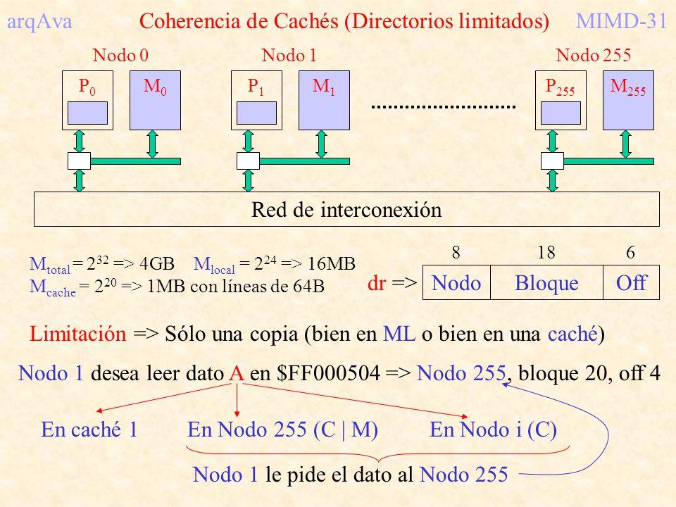 arqAva Coherencia de Cachés (Directorios limitados) MIMD-31
