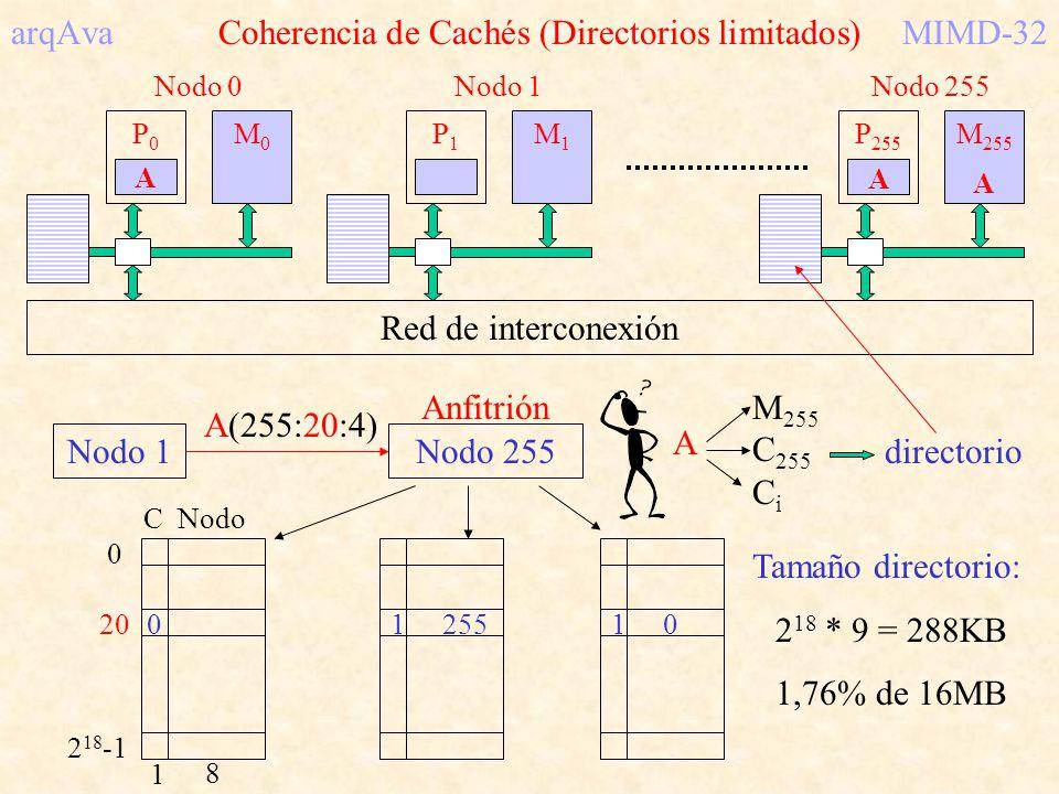 arqAva Coherencia de Cachés (Directorios limitados) MIMD-32