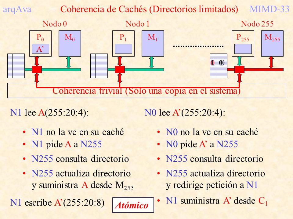 arqAva Coherencia de Cachés (Directorios limitados) MIMD-33