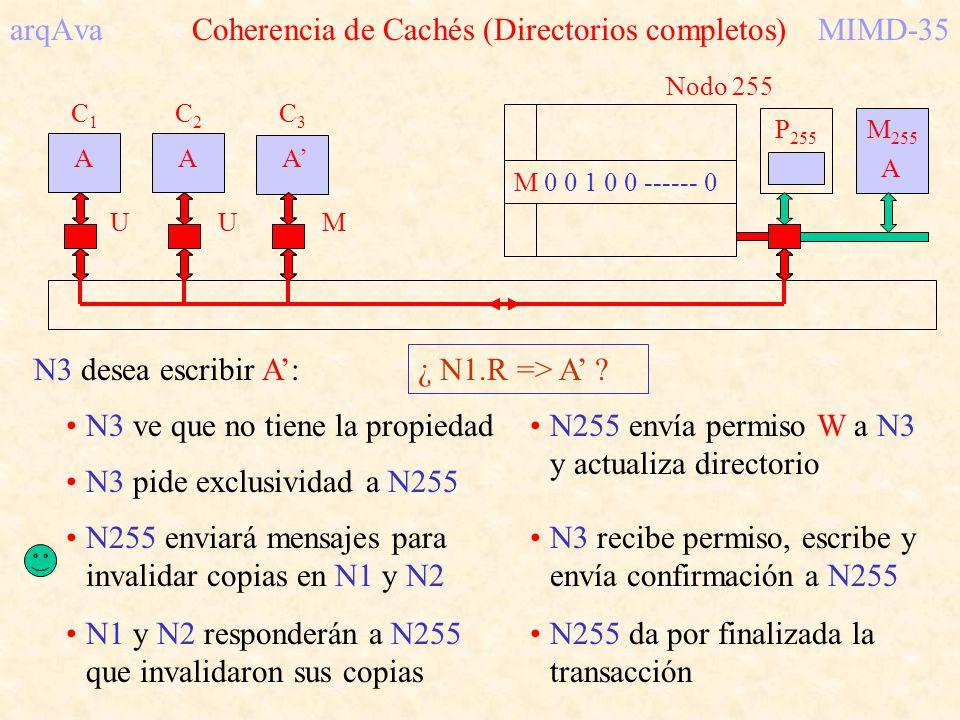 arqAva Coherencia de Cachés (Directorios completos) MIMD-35