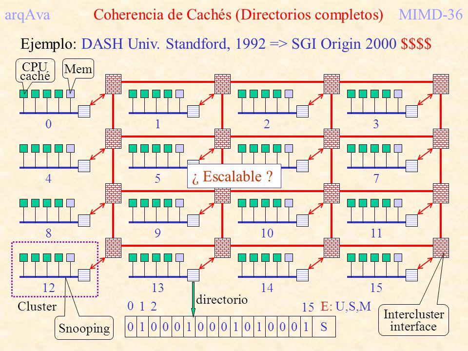 arqAva Coherencia de Cachés (Directorios completos) MIMD-36