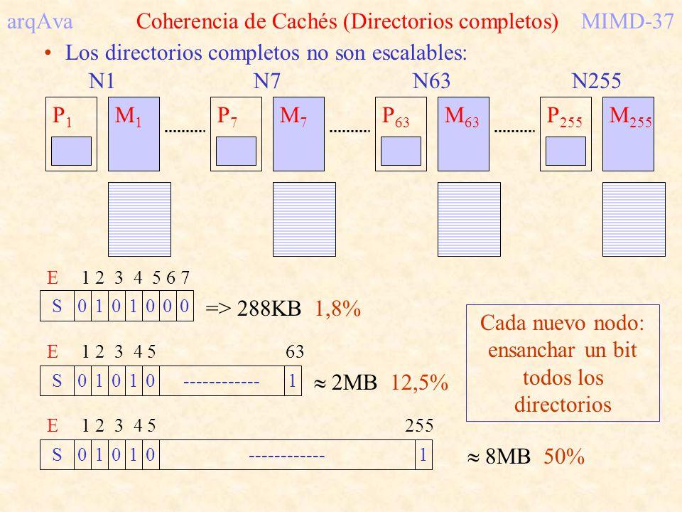 arqAva Coherencia de Cachés (Directorios completos) MIMD-37