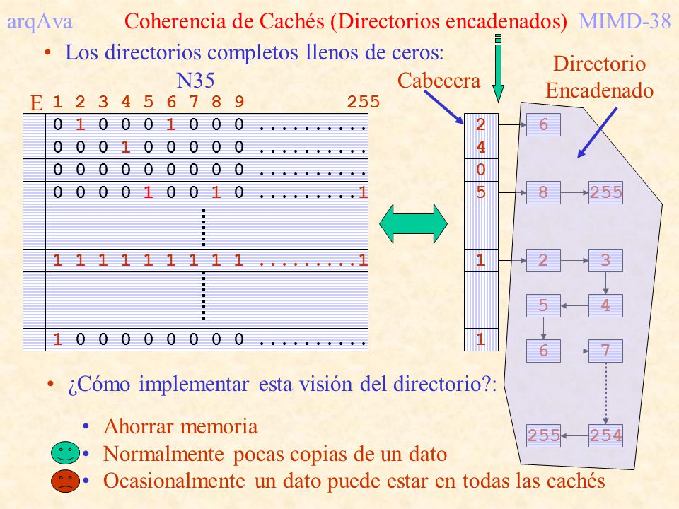 arqAva Coherencia de Cachés (Directorios encadenados) MIMD-38