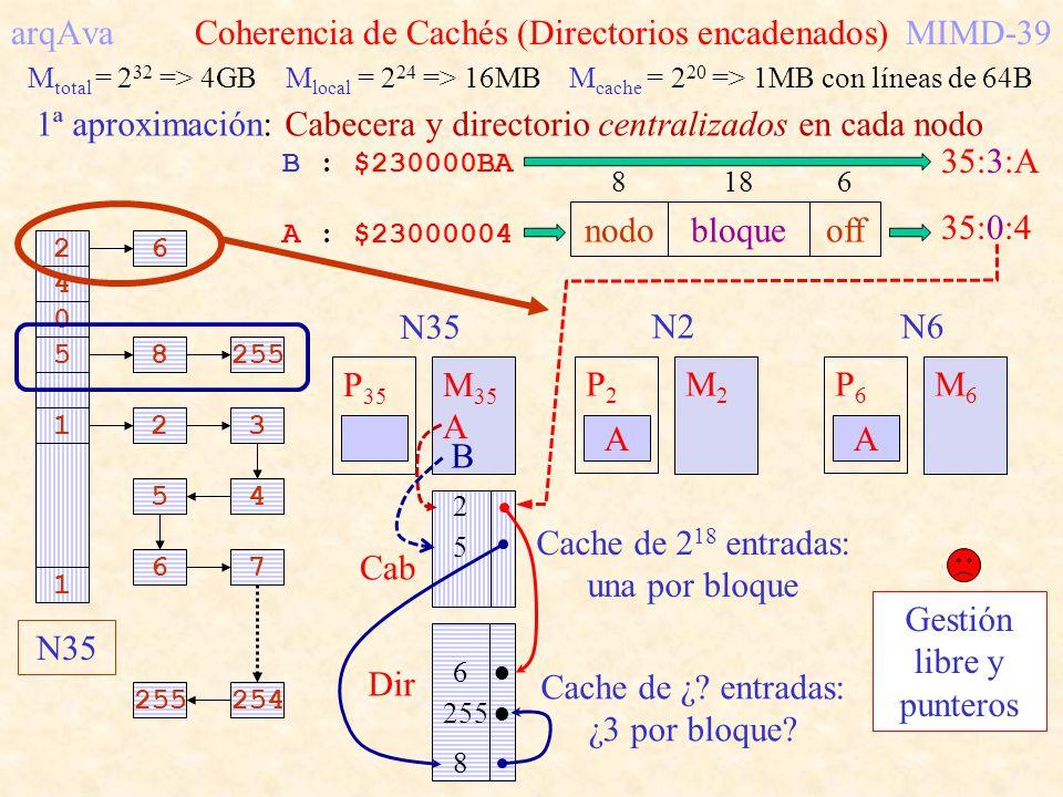 arqAva Coherencia de Cachés (Directorios encadenados) MIMD-39