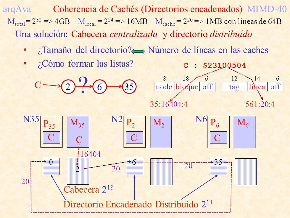 arqAva Coherencia de Cachés (Directorios encadenados) MIMD-40