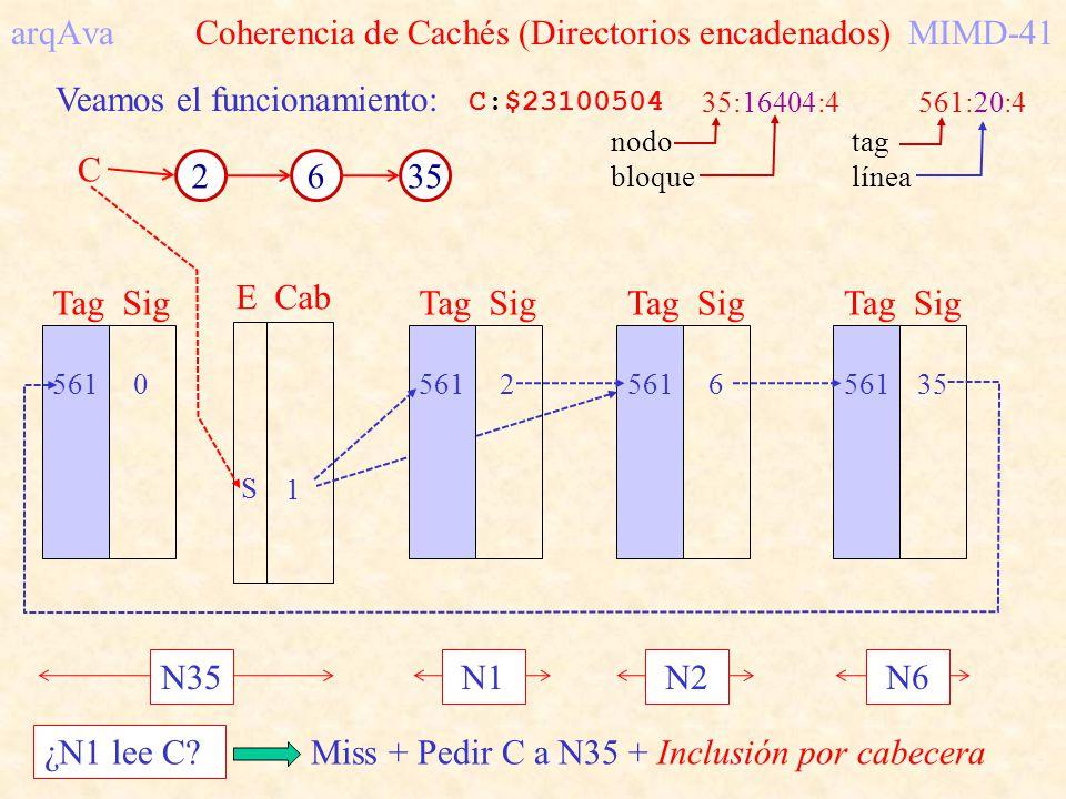 arqAva Coherencia de Cachés (Directorios encadenados) MIMD-41
